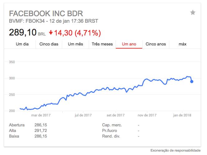 Ações do Facebook no último ano